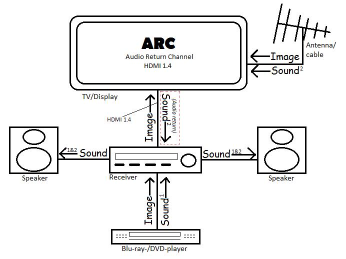 Función HDMI-ARC